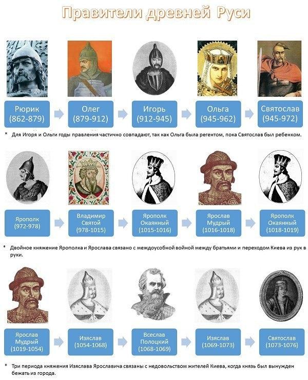 история России правители1