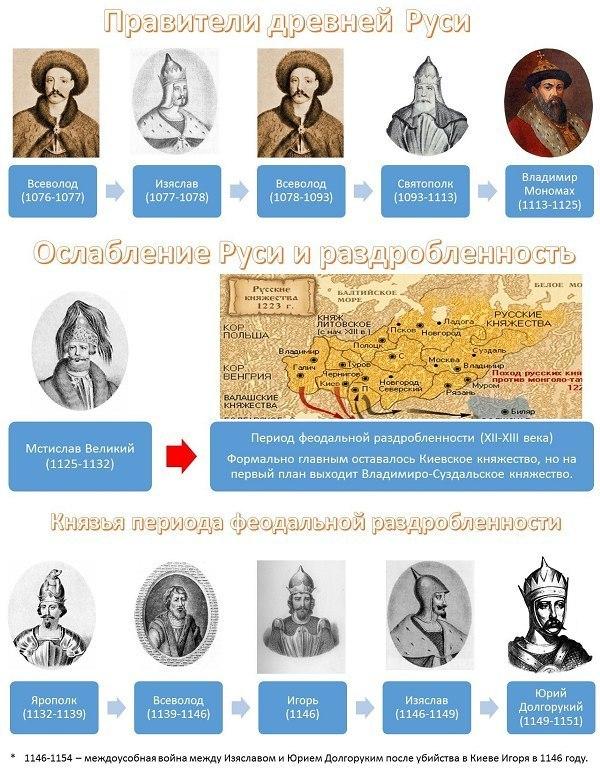 история России правители2