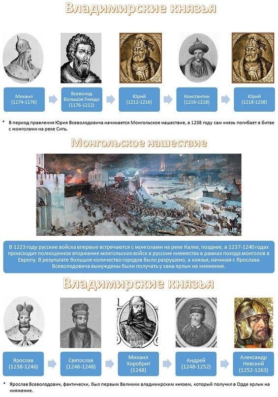 история России правители4