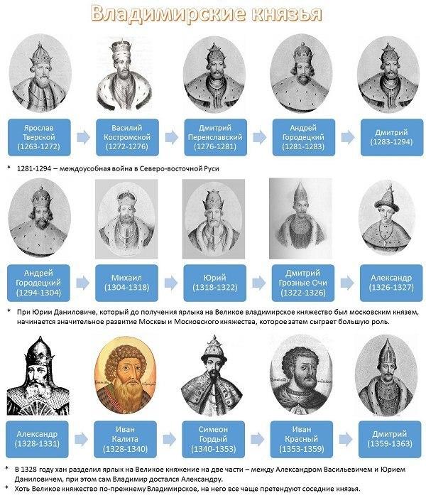 история России правители5
