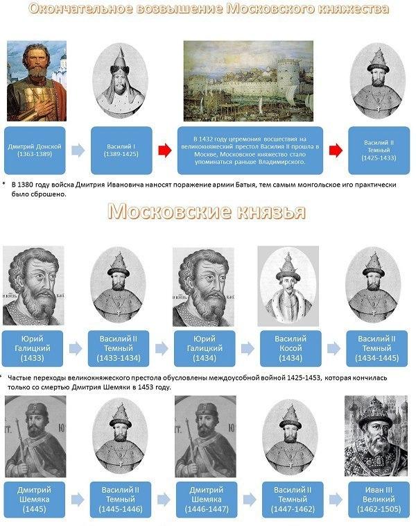 история России правители6