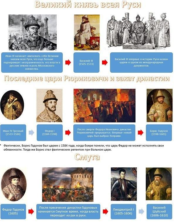 история России правители7