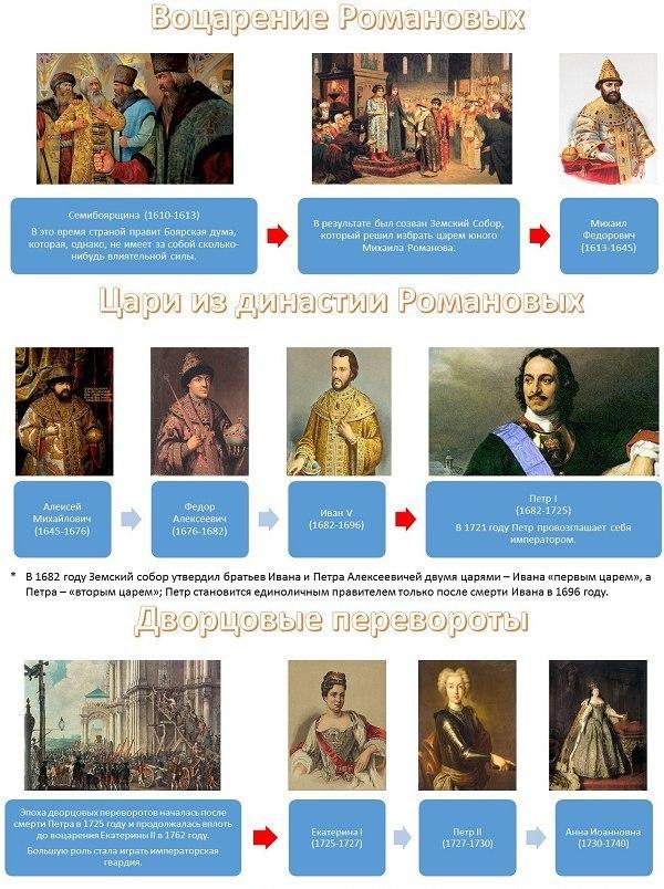 история России правители8